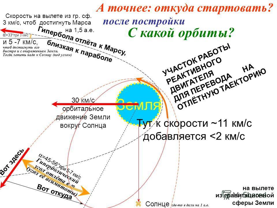 Орбита станций, которые готовят для запуска К Марсу Гипербола отлёта, близкая к параболе Земля 30 км/с орбитальное движение Земли вокруг Солнца Солнце где-то в дали на 1 а.е. Орбита станций, которые готовят для запуска к Венере, чтобы сделать их возв