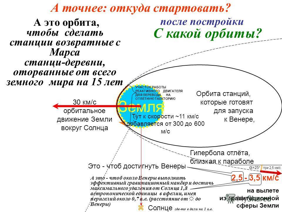 Земля 30 км/с орбитальное движение Земли вокруг Солнца Солнце где-то в дали на 1 а.е. УЧАСТОК РАБОТЫ РЕАКТИВНОГО ДВИГАТЕЛЯ ДЛЯ ПЕРЕВОДА НА ОТЛЁТНУЮ ТАЕКТОРИЮ Тут к скорости ~11 км/с добавляется