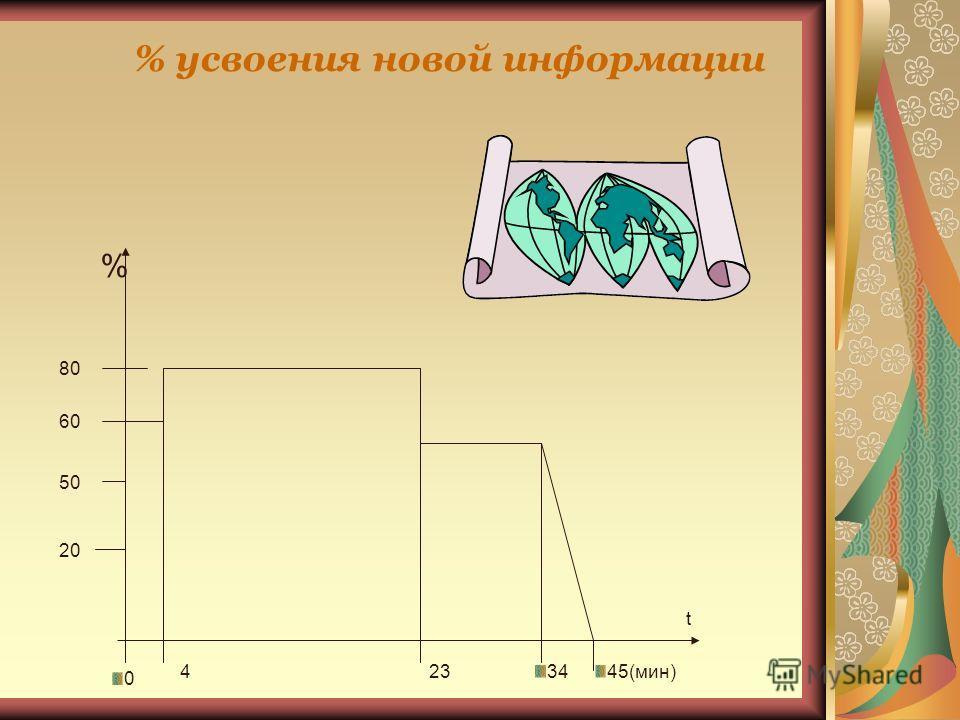 % усвоения новой информации % 80 60 50 20 t 45(мин)34234 0