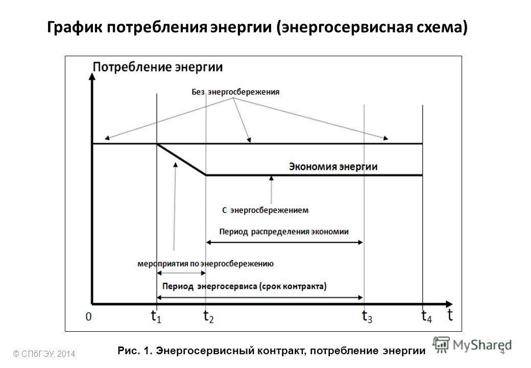 График потребления энергии (энергосервисная схема) Рис. 1. Энергосервисный контракт, потребление энергии 4 © СПбГЭУ, 2014
