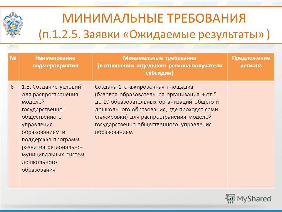 МИНИМАЛЬНЫЕ ТРЕБОВАНИЯ (п.1.2.5. Заявки «Ожидаемые результаты» ) Наименование подмероприятия Минимальные требования (в отношении отдельного региона-получателя субсидии) Предложение региона 61.8. Создание условий для распространения моделей государств