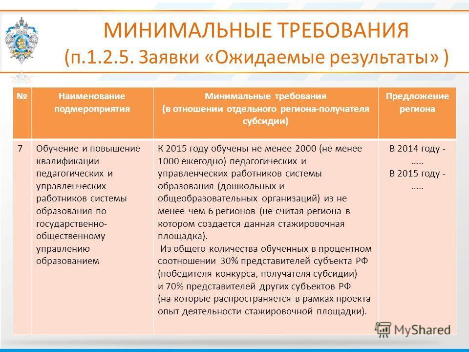 МИНИМАЛЬНЫЕ ТРЕБОВАНИЯ (п.1.2.5. Заявки «Ожидаемые результаты» ) Наименование подмероприятия Минимальные требования (в отношении отдельного региона-получателя субсидии) Предложение региона 7Обучение и повышение квалификации педагогических и управленч