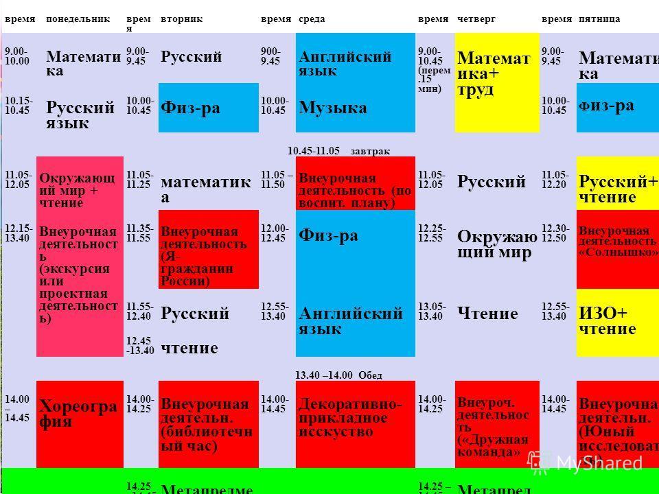 времяпонедельник врем я вторниквремясредавремячетвергвремяпятница 9.00- 10.00 Математи ка 9.00- 9.45 Русский 900- 9.45 Английский язык 9.00- 10.45 (перем.15 мин) Математ ика+ труд 9.00- 9.45 Математи ка 10.15- 10.45 Русский язык 10.00- 10.45 Физ-ра 1