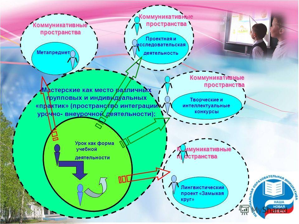 Коммуникативныепространства Проектная и исследовательская деятельность Коммуникативныепространства Творческие и интеллектуальные конкурсы Коммуникативныепространства Лингвистический проект «Замыкая круг» Коммуникативныепространства Урок как форма уче