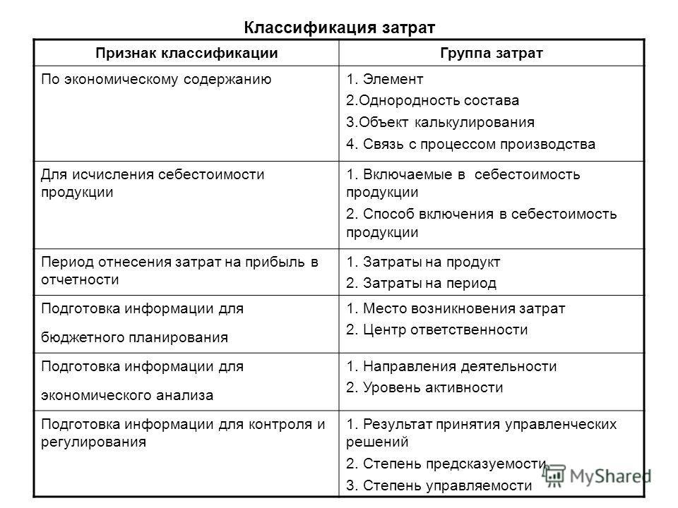 Классификация затрат Признак классификацииГруппа затрат По экономическому содержанию1. Элемент 2.Однородность состава 3.Объект калькулирования 4. Связь с процессом производства Для исчисления себестоимости продукции 1. Включаемые в себестоимость прод