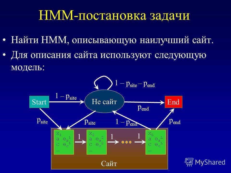 HMM-постановка задачи Найти HMM, описывающую наилучший сайт. Для описания сайта используют следующую модель: Start Не сайт x 1 a e a 1 c e c 1 … x 2 a e a 2 c e c 2 … x L a e a L c e c L … End Сайт 11 1 1 – p end 1 – p site – p end 1 – p site p site