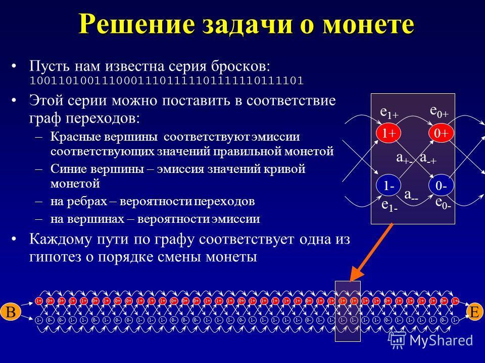 Решение задачи о монете Пусть нам известна серия бросков: 10011010011100011101111101111110111101 Этой серии можно поставить в соответствие граф переходов: –Красные вершины соответствуют эмиссии соответствующих значений правильной монетой –Синие верши