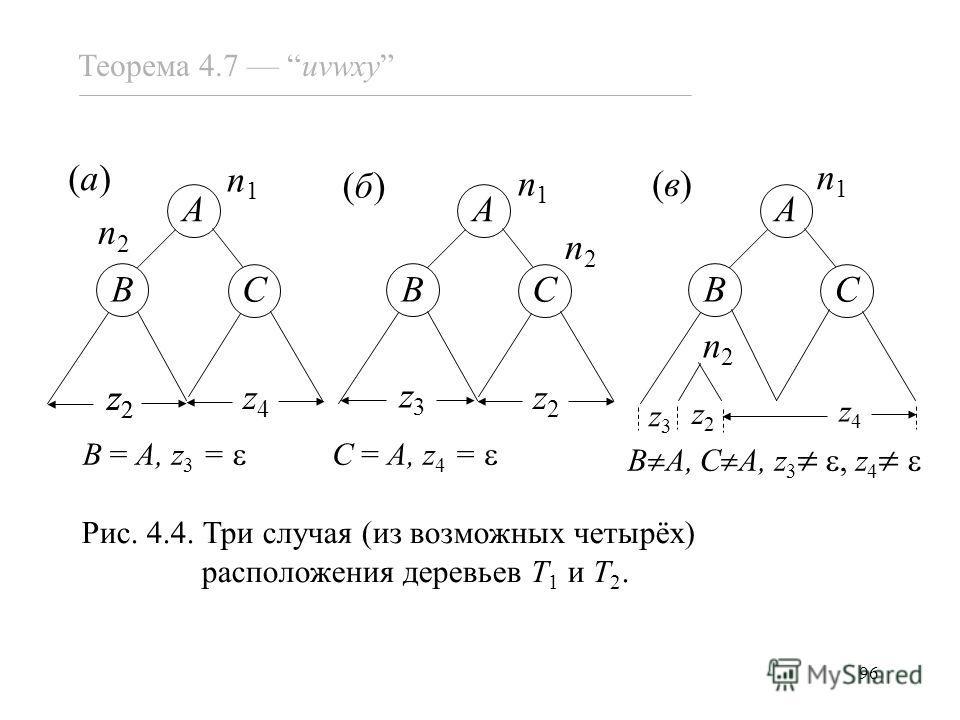 96 Теорема 4.7 uvwxy BC A z2z2 z4z4 z2z2 BC A z3z3 z2z2 BC A z2z2 z4z4 z3z3 n1n1 n1n1 n1n1 n2n2 n2n2 n2n2 B = A, z 3 = C = A, z 4 = B A, C A, z 3, z 4 (a)(a) (б)(б) (в)(в) Рис. 4.4. Три случая (из возможных четырёх) расположения деревьев T 1 и T 2.