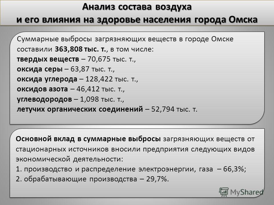 Анализ состава воздуха и его влияния на здоровье населения города Омска Анализ состава воздуха и его влияния на здоровье населения города Омска Суммарные выбросы загрязняющих веществ в городе Омске составили 363,808 тыс. т., в том числе: твердых веще
