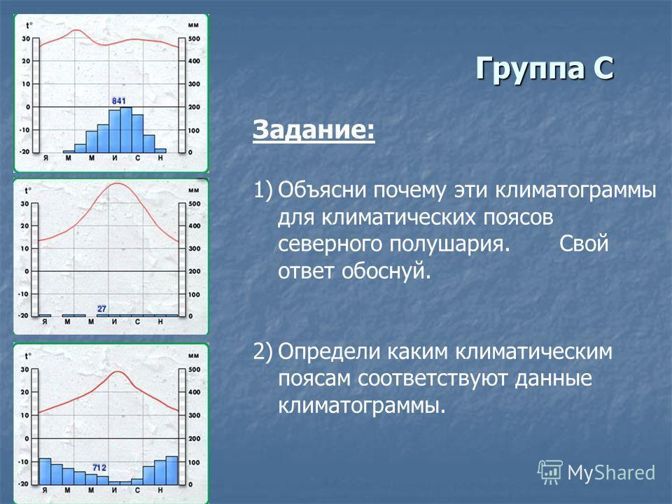 Группа С Задание: 1)Объясни почему эти климатограммы для климатических поясов северного полушария. Свой ответ обоснуй. 2)Определи каким климатическим поясам соответствуют данные климатограммы.