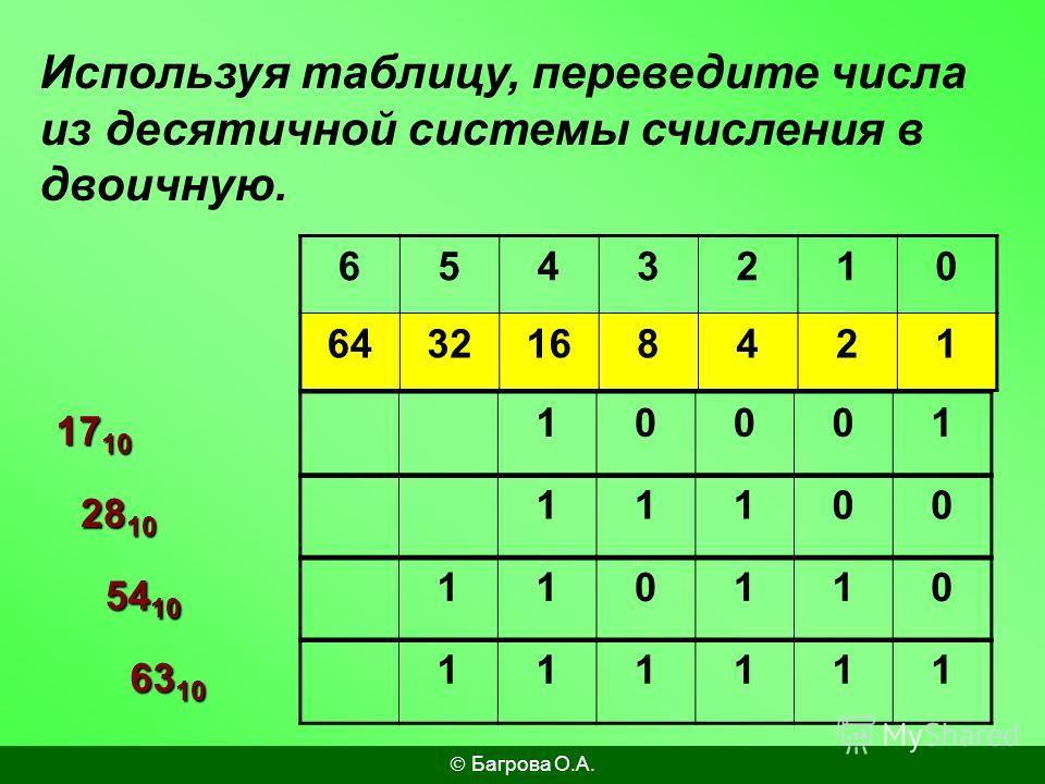 6543210 6432168421 1710 Используя таблицу, переведите числа из десятичной системы счисления в двоичную. 2810 5410 6310 10001 11100 110110 111111 Багрова О.А.