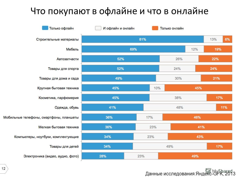 12 Что покупают в офлайне и что в онлайне Данные исследования Яндекс-GFK, 2013