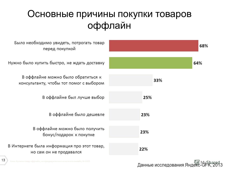 13 База: Купили товар оффлайн, но предварительно искали его онлайн, N=1925 Основные причины покупки товаров оффлайн Данные исследования Яндекс-GFK, 2013