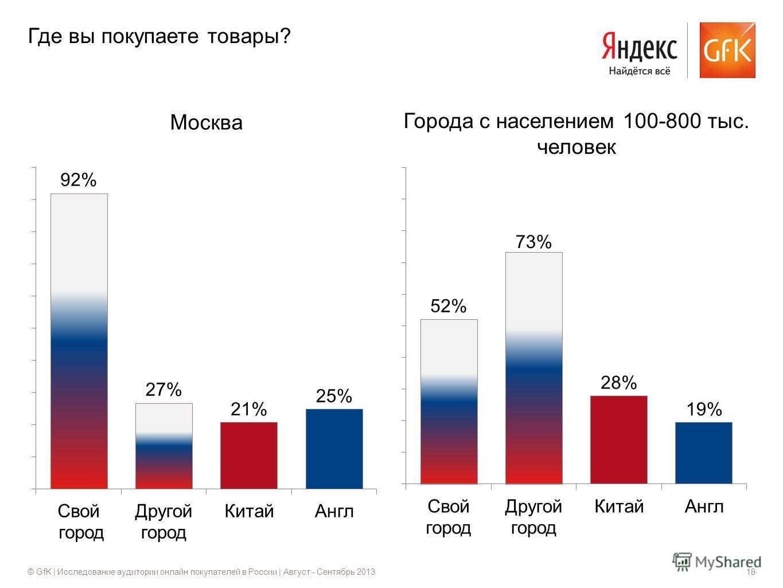 © GfK | Исследование аудитории онлайн покупателей в России | Август - Сентябрь 201318 Москва Города с населением 100-800 тыс. человек Где вы покупаете товары?