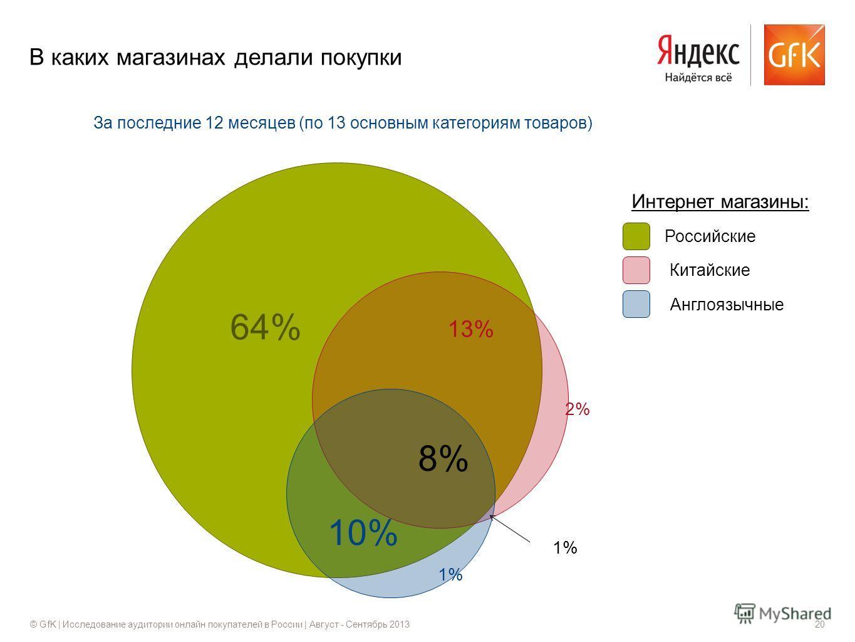 © GfK | Исследование аудитории онлайн покупателей в России | Август - Сентябрь 201320 В каких магазинах делали покупки 2% 64% 13% 1% 8% 10% Российские Китайские Англоязычные Интернет магазины: За последние 12 месяцев (по 13 основным категориям товаро