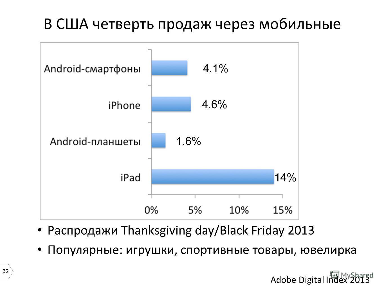 32 Распродажи Thanksgiving day/Black Friday 2013 Популярные: игрушки, спортивные товары, ювелирка Adobe Digital Index 2013 В США четверть продаж через мобильные 4.6% 4.1% 14% 1.6%