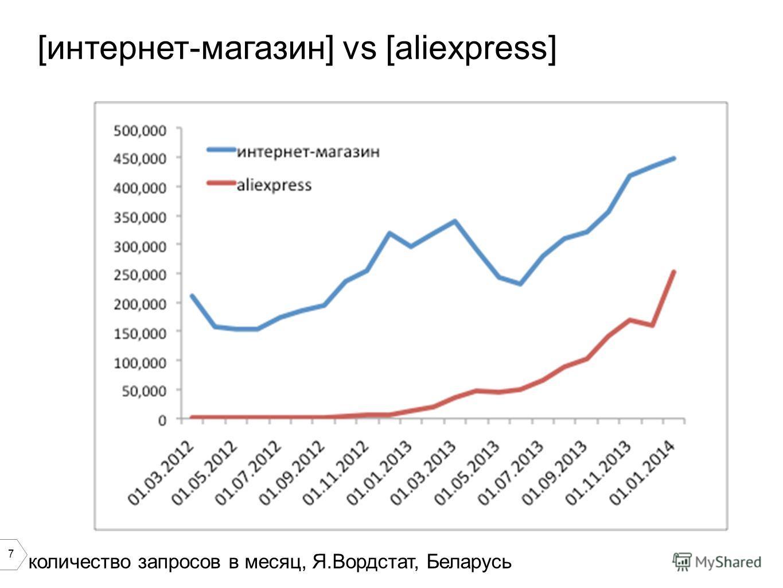 7 [интернет-магазин] vs [aliexpress] количество запросов в месяц, Я.Вордстат, Беларусь