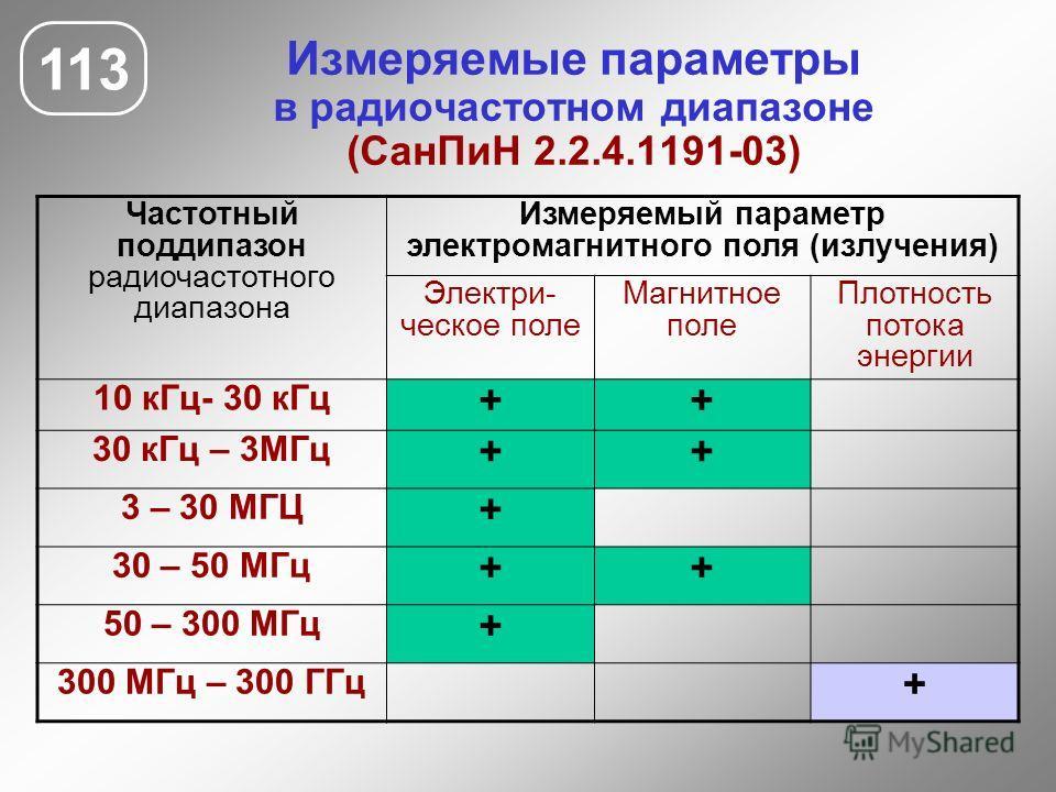 Измеряемые параметры в радиочастотном диапазоне (СанПиН 2.2.4.1191-03) 113 Частотный поддипазон радиочастотного диапазона Измеряемый параметр электромагнитного поля (излучения) Электри- ческое поле Магнитное поле Плотность потока энергии 10 кГц- 30 к