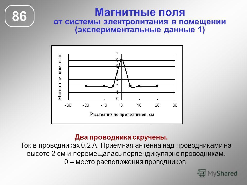 Магнитные поля от системы электропитания в помещении (экспериментальные данные 1) 86 Два проводника скручены. Ток в проводниках 0,2 А. Приемная антенна над проводниками на высоте 2 см и перемещалась перпендикулярно проводникам. 0 – место расположения