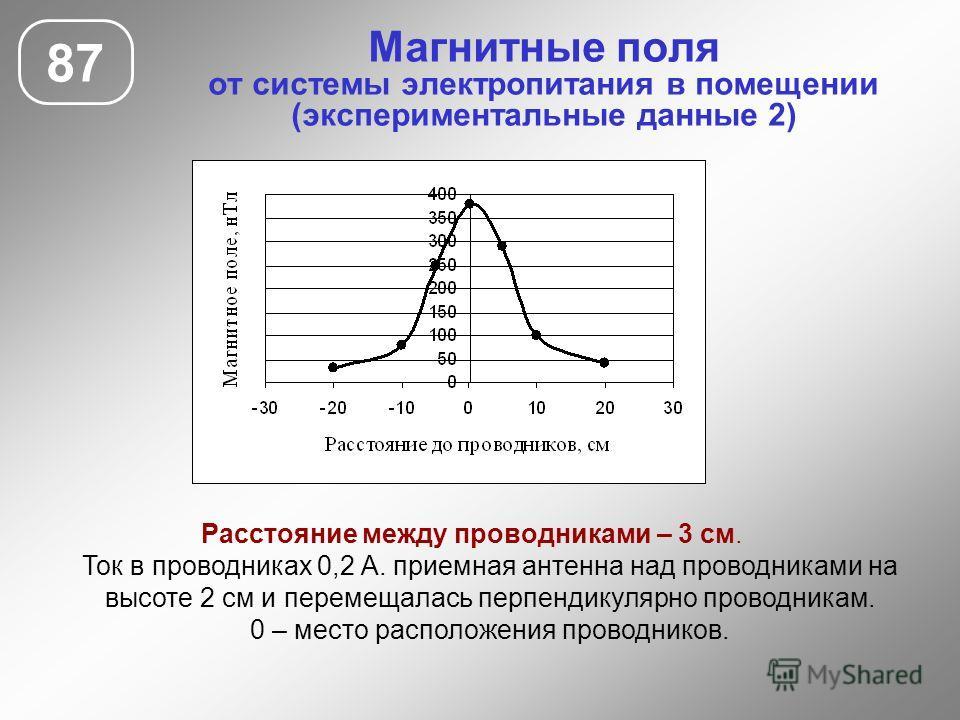 Магнитные поля от системы электропитания в помещении (экспериментальные данные 2) 87 Расстояние между проводниками – 3 см. Ток в проводниках 0,2 А. приемная антенна над проводниками на высоте 2 см и перемещалась перпендикулярно проводникам. 0 – место