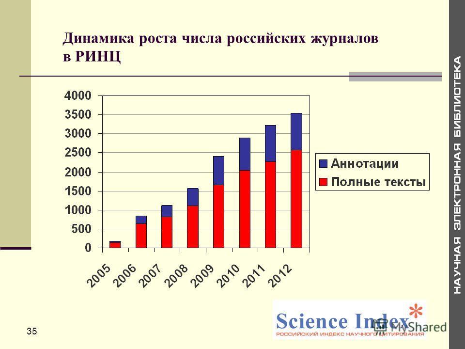 Динамика роста числа российских журналов в РИНЦ 35