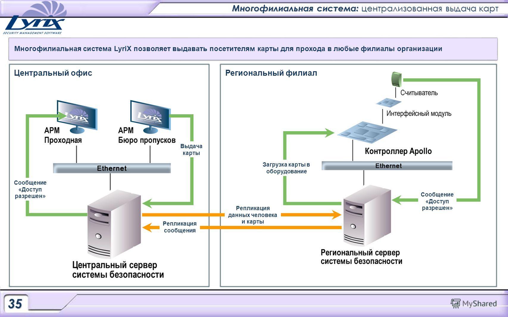 Многофилиальная система: централизованная выдача карт Многофилиальная система LyriX позволяет выдавать посетителям карты для прохода в любые филиалы организации Загрузка карты в оборудование Региональный филиалЦентральный офис Сообщение «Доступ разре