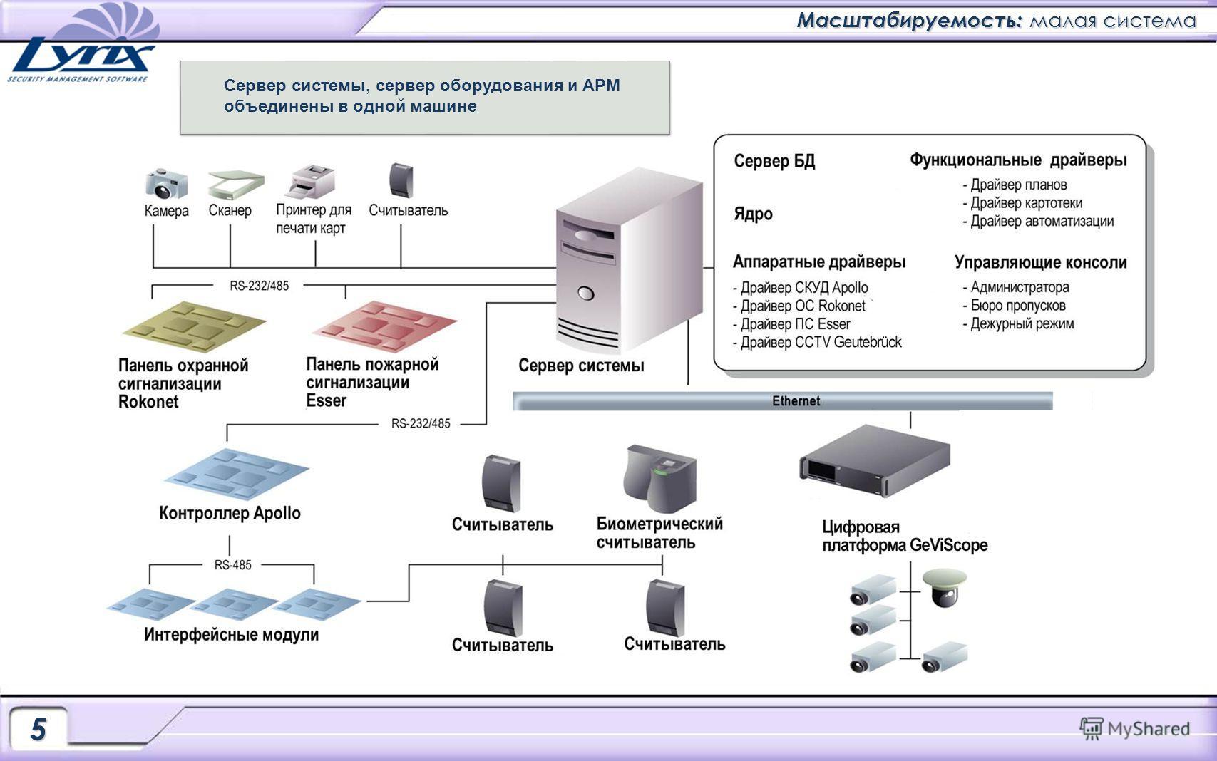 Масштабируемость: малая система 5 Сервер системы, сервер оборудования и АРМ объединены в одной машине