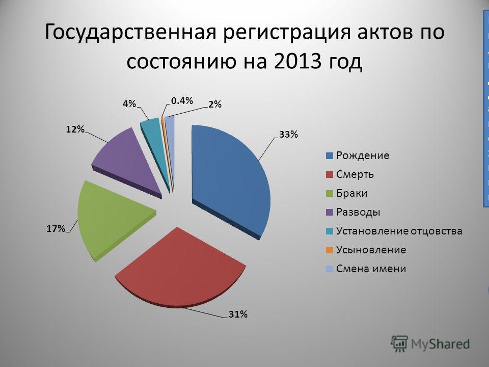 Государственная регистрация актов по состоянию на 2013 год Не понятен период 2013 г, т.к. год не полный. Лучше показать статистику на примере 2012 и 2013 гг Для этого необходимо взять доступные данные за 2013 г и аналогичный период 2012 по каждому пу