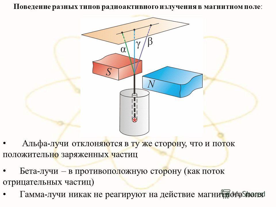 Альфа-лучи отклоняются в ту же сторону, что и поток положительно заряженных частиц Бета-лучи – в противоположную сторону (как поток отрицательных частиц) Гамма-лучи никак не реагируют на действие магнитного поля Поведение разных типов радиоактивного