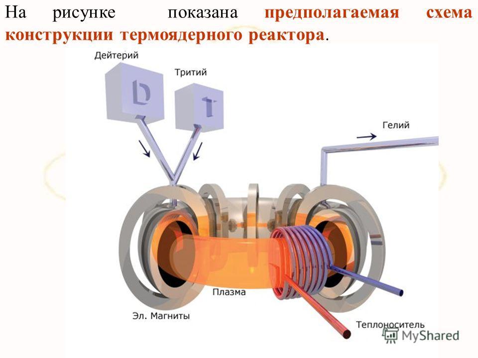 На рисунке показана предполагаемая схема конструкции термоядерного реактора.