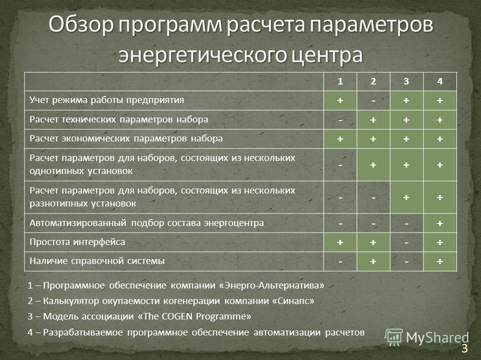 1 – Программное обеспечение компании «Энерго-Альтернатива» 2 – Калькулятор окупаемости когенерации компании «Синапс» 3 – Модель ассоциации «The COGEN Programme» 4 – Разрабатываемое программное обеспечение автоматизации расчетов 1234 Учет режима работ