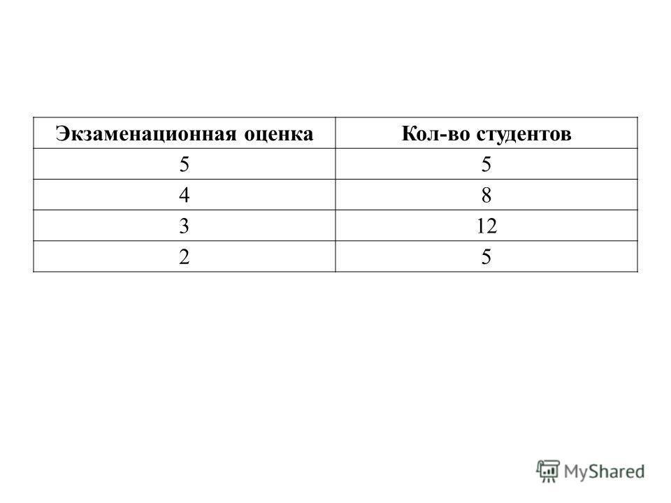 Экзаменационная оценкаКол-во студентов 55 48 312 25