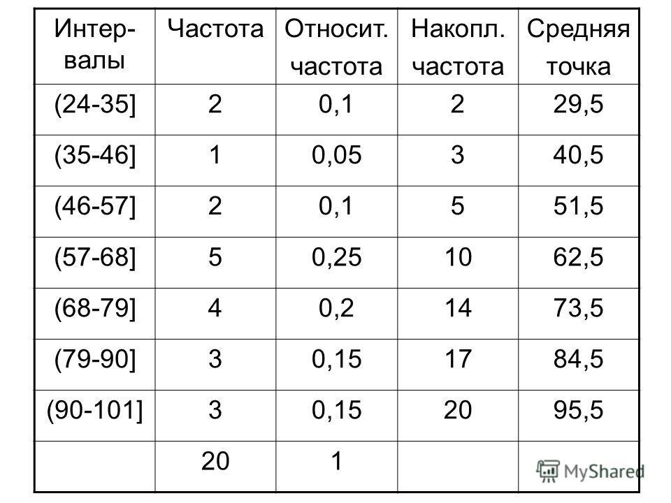 Интер- валы ЧастотаОтносит. частота Накопл. частота Средняя точка (24-35]20,1229,5 (35-46]10,05340,5 (46-57]20,1551,5 (57-68]50,251062,5 (68-79]40,21473,5 (79-90]30,151784,5 (90-101]30,152095,5 201