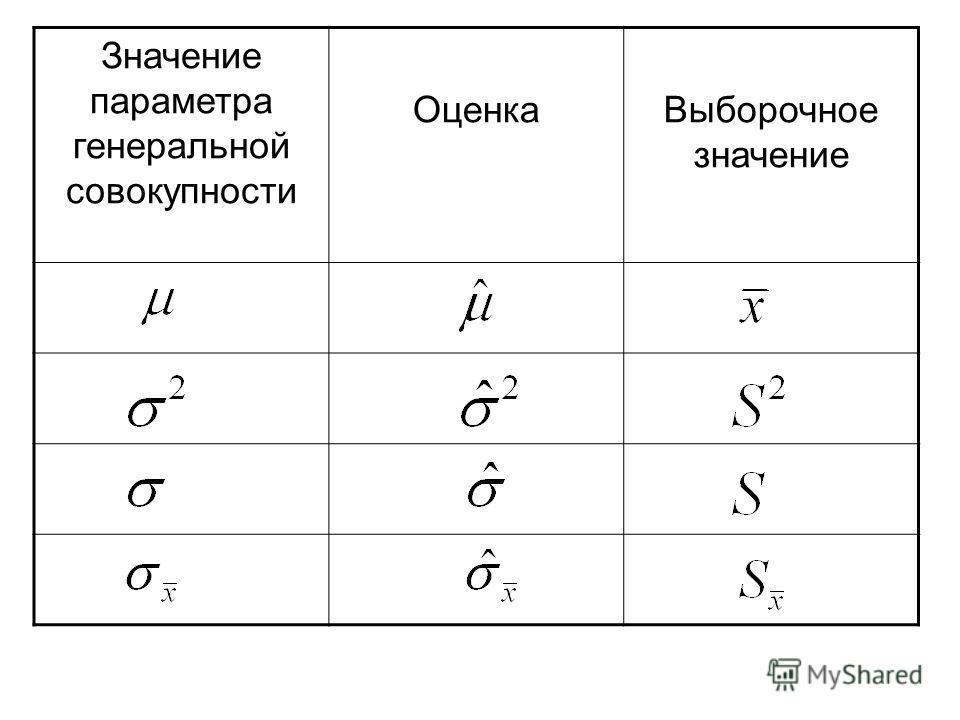 Значение параметра генеральной совокупности ОценкаВыборочное значение