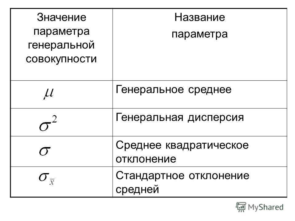 Значение параметра генеральной совокупности Название параметра Генеральное среднее Генеральная дисперсия Среднее квадратическое отклонение Стандартное отклонение средней