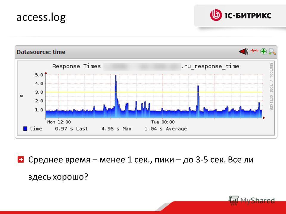 access.log Среднее время – менее 1 сек., пики – до 3-5 сек. Все ли здесь хорошо?