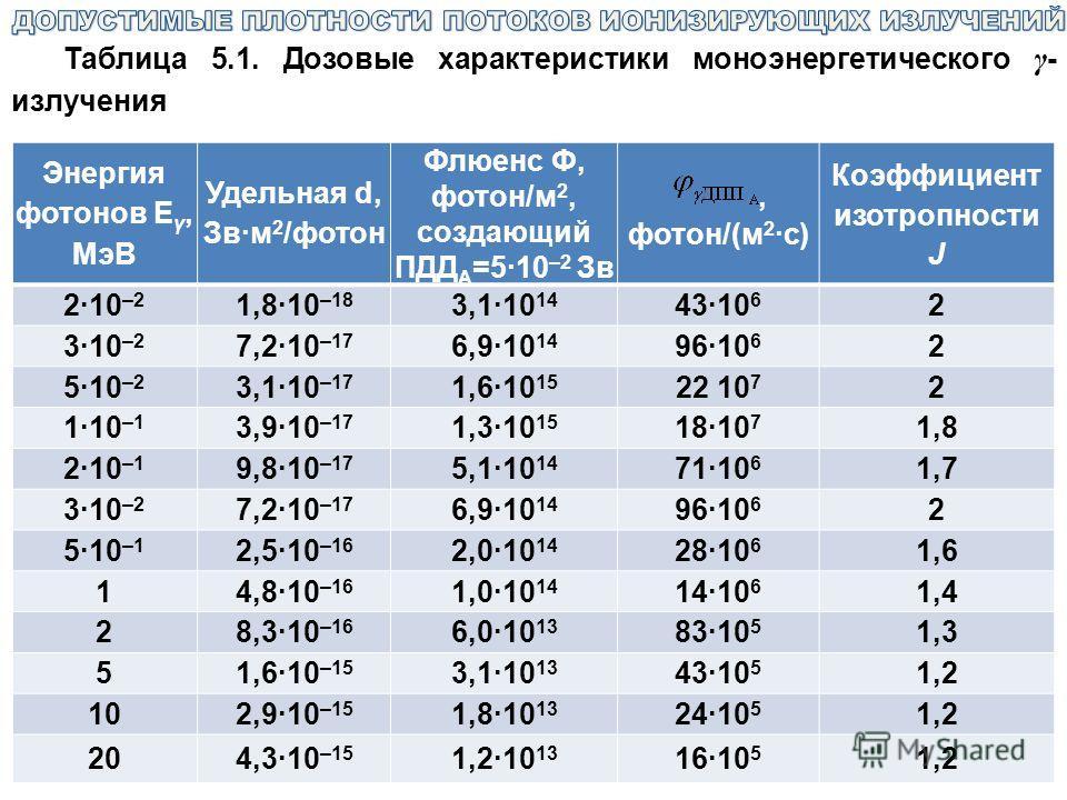 Таблица 5.1. Дозовые характеристики моноэнергетического γ - излучения Энергия фотонов Е γ, МэВ Удельная d, Зв·м 2 /фотон Флюенс Ф, фотон/м 2, создающий ПДД А =5·10 –2 Зв, фотон/(м 2 ·с) Коэффициент изотропности J 2·10 –2 1,8·10 –18 3,1·10 14 43·10 6