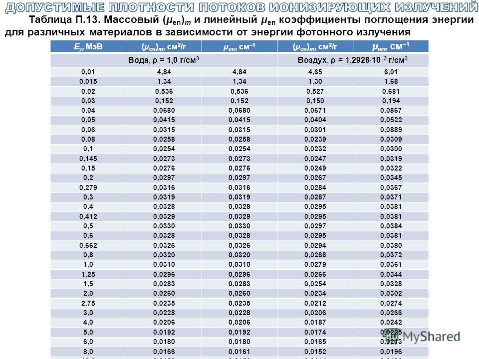 Таблица П.13. Массовый (μ en ) m и линейный μ en коэффициенты поглощения энергии для различных материалов в зависимости от энергии фотонного излучения E γ, МэВ(μ en ) m, см 2 /гμ en, см –1 (μ en ) m, см 2 /г μ en, см –1 Вода, ρ = 1,0 г/см 3 Воздух, ρ