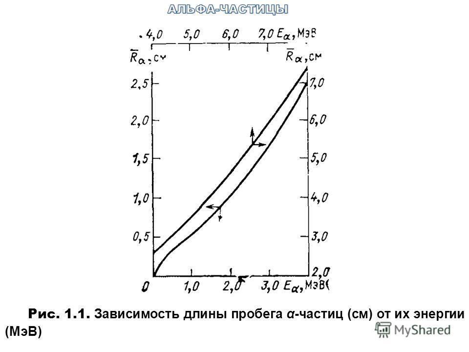 Рис. 1.1. Зависимость длины пробега α-частиц (см) от их энергии (МэВ)