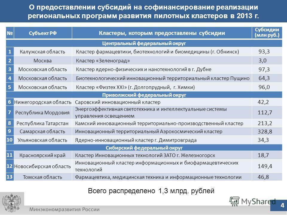 4 О предоставлении субсидий на софинансирование реализации региональных программ развития пилотных кластеров в 2013 г. Субъект РФ Кластеры, которым предоставлены субсидии Субсидии (млн руб.) Центральный федеральный округ 1Калужская областьКластер фар