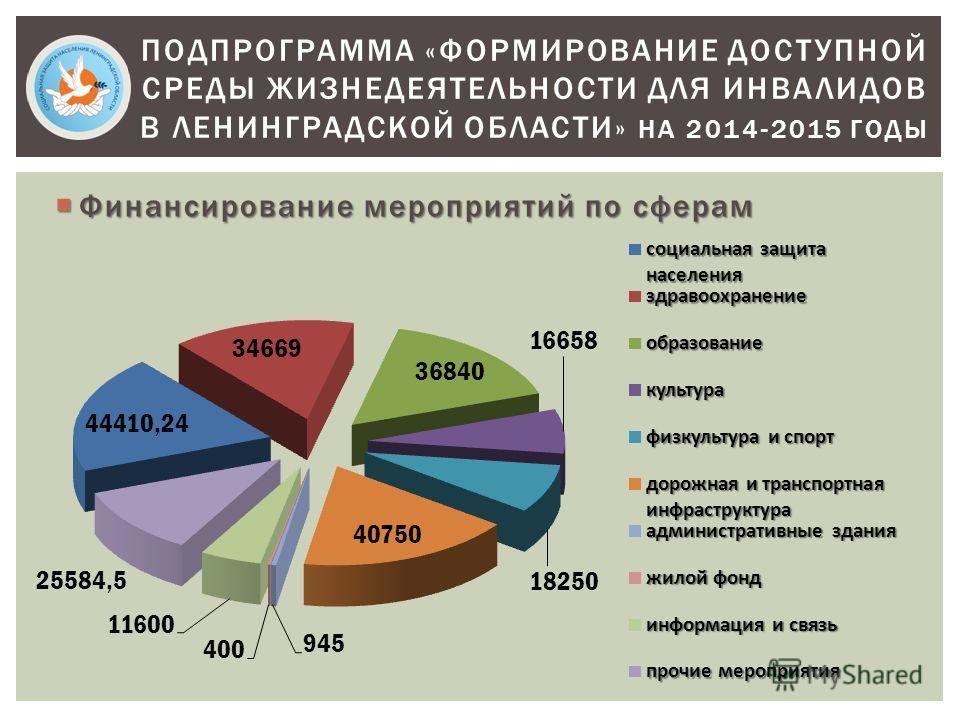 Финансирование мероприятий по сферам Финансирование мероприятий по сферам ПОДПРОГРАММА «ФОРМИРОВАНИЕ ДОСТУПНОЙ СРЕДЫ ЖИЗНЕДЕЯТЕЛЬНОСТИ ДЛЯ ИНВАЛИДОВ В ЛЕНИНГРАДСКОЙ ОБЛАСТИ» НА 2014-2015 ГОДЫ