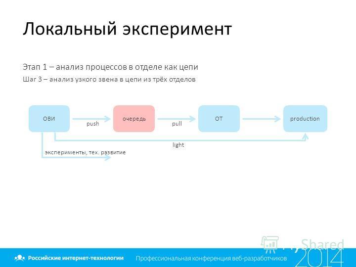 Локальный эксперимент Этап 1 – анализ процессов в отделе как цепи Шаг 3 – анализ узкого звена в цепи из трёх отделов ОВИочередьОТproduction эксперименты, тех. развитие push pull light