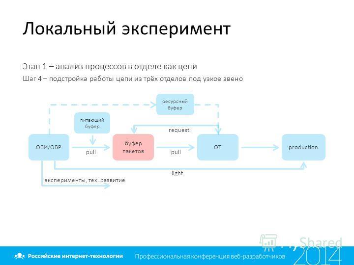 Локальный эксперимент Этап 1 – анализ процессов в отделе как цепи Шаг 4 – подстройка работы цепи из трёх отделов под узкое звено ОВИ/ОВР буфер пакетов ОТproduction pull light эксперименты, тех. развитие request ресурсный буфер питающий буфер