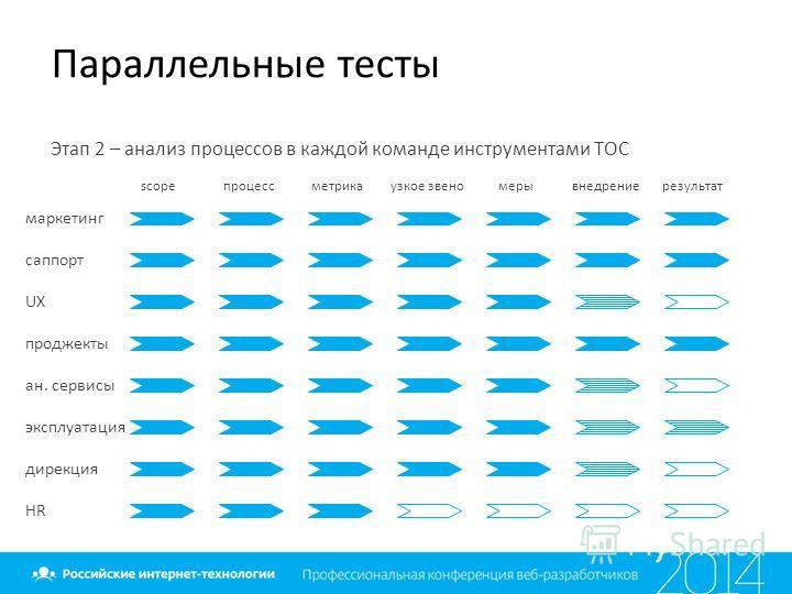 Параллельные тесты Этап 2 – анализ процессов в каждой команде инструментами ТОС маркетинг саппорт UX проджекты ан. сервисы эксплуатация дирекция HR scopeпроцессметрикаузкое звеномерывнедрениерезультат