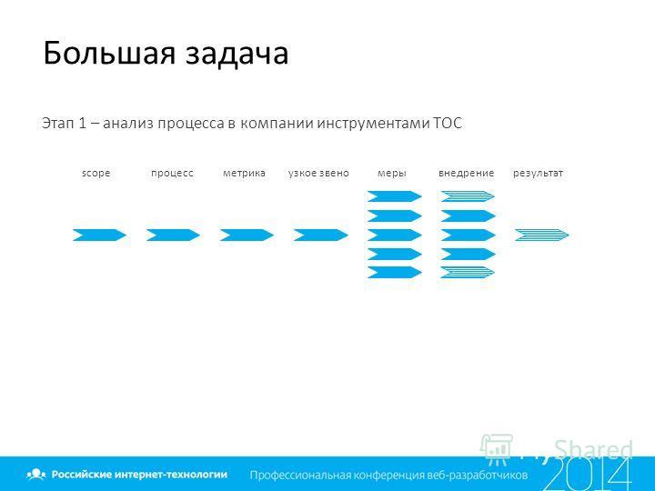 Большая задача Этап 1 – анализ процесса в компании инструментами ТОС scopeпроцессметрикаузкое звеномерывнедрениерезультат