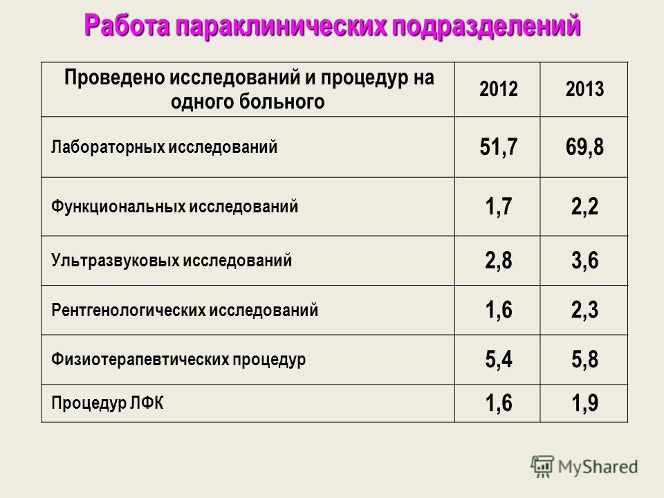 Работа параклинических подразделений Проведено исследований и процедур на одного больного 20122013 Лабораторных исследований 51,769,8 Функциональных исследований 1,72,2 Ультразвуковых исследований 2,83,6 Рентгенологических исследований 1,62,3 Физиоте