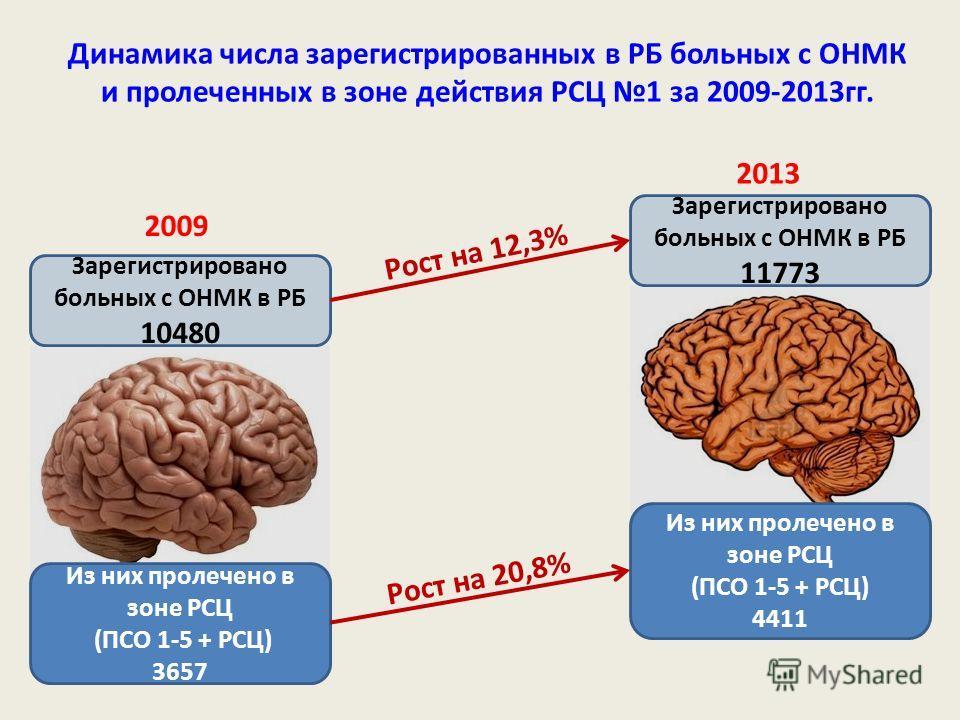 Динамика числа зарегистрированных в РБ больных с ОНМК и пролеченных в зоне действия РСЦ 1 за 2009-2013гг. Зарегистрировано больных с ОНМК в РБ 10480 Из них пролечено в зоне РСЦ (ПСО 1-5 + РСЦ) 3657 Зарегистрировано больных с ОНМК в РБ 11773 Из них пр