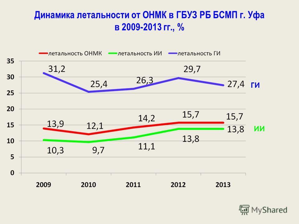 Динамика летальности от ОНМК в ГБУЗ РБ БСМП г. Уфа в 2009-2013 гг., % ИИ ГИ