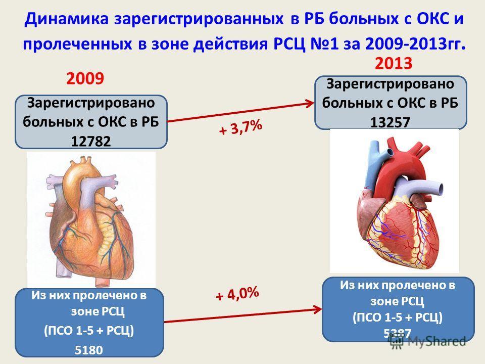 Динамика зарегистрированных в РБ больных с ОКС и пролеченных в зоне действия РСЦ 1 за 2009-2013гг. Зарегистрировано больных с ОКС в РБ 12782 Зарегистрировано больных с ОКС в РБ 13257 Из них пролечено в зоне РСЦ (ПСО 1-5 + РСЦ) 5387 + 3,7% + 4,0% Из н