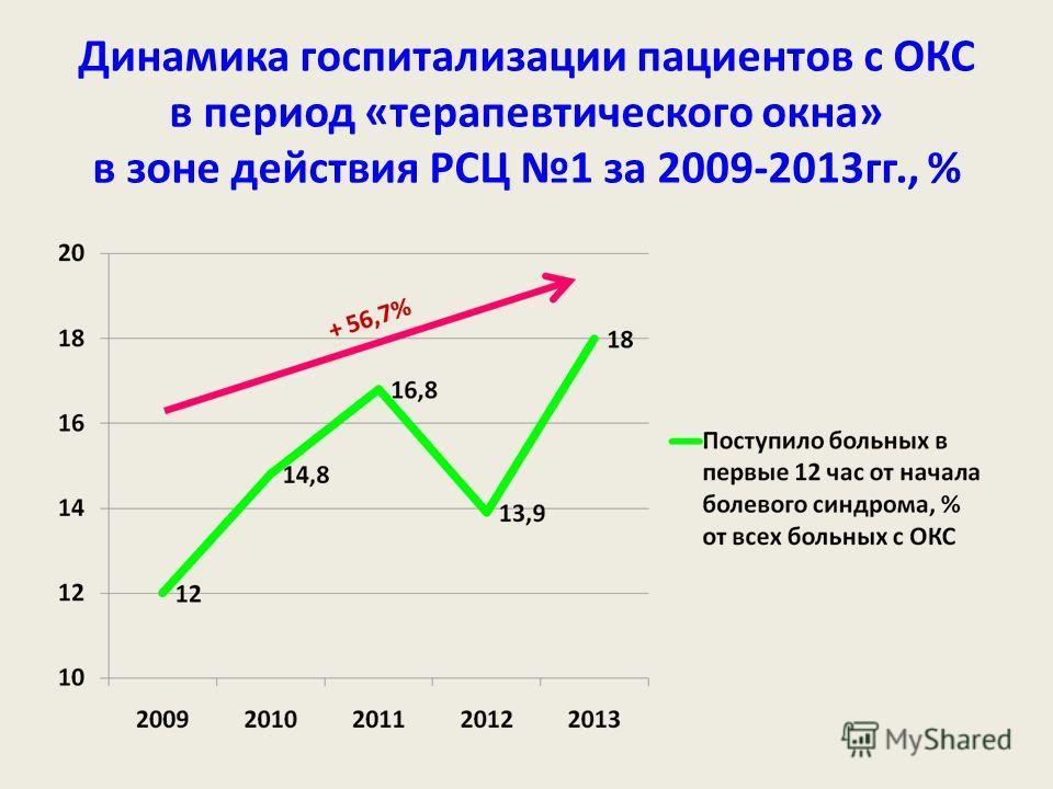 Динамика госпитализации пациентов с ОКС в период «терапевтического окна» в зоне действия РСЦ 1 за 2009-2013гг., %